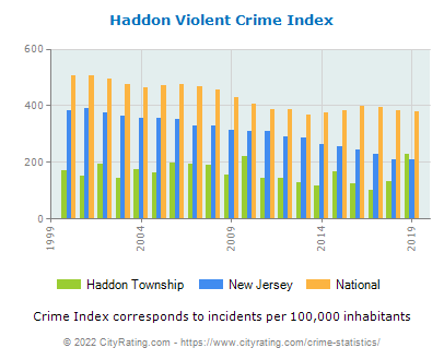 Haddon Township Violent Crime vs. State and National Per Capita