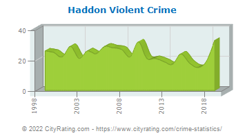 Haddon Township Violent Crime