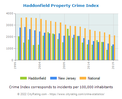Haddonfield Property Crime vs. State and National Per Capita
