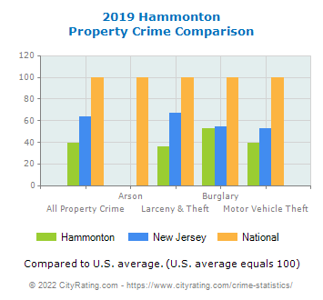 Hammonton Property Crime vs. State and National Comparison