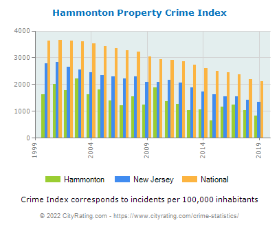 Hammonton Property Crime vs. State and National Per Capita