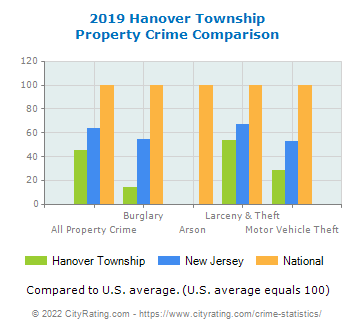 Hanover Township Property Crime vs. State and National Comparison