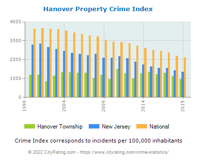 Hanover Township Property Crime vs. State and National Per Capita