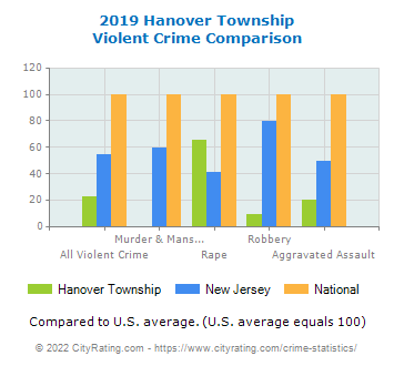Hanover Township Violent Crime vs. State and National Comparison