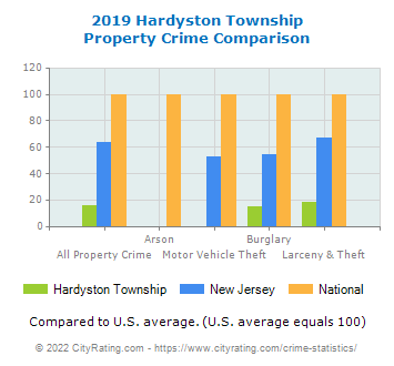 Hardyston Township Property Crime vs. State and National Comparison