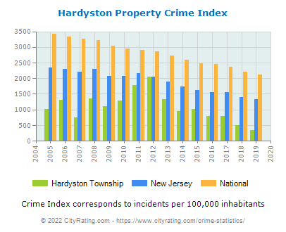 Hardyston Township Property Crime vs. State and National Per Capita