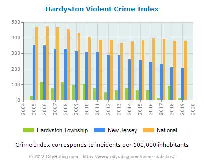 Hardyston Township Violent Crime vs. State and National Per Capita