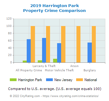 Harrington Park Property Crime vs. State and National Comparison
