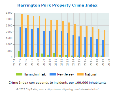 Harrington Park Property Crime vs. State and National Per Capita