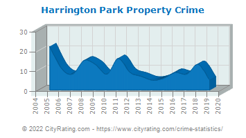 Harrington Park Property Crime