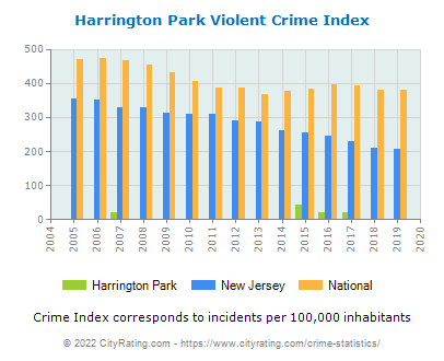 Harrington Park Violent Crime vs. State and National Per Capita