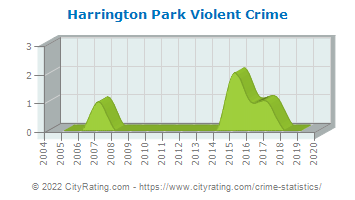 Harrington Park Violent Crime