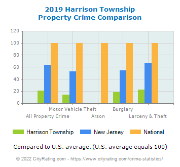 Harrison Township Property Crime vs. State and National Comparison