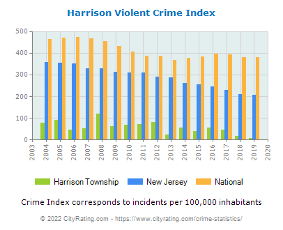 Harrison Township Violent Crime vs. State and National Per Capita