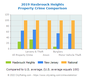 Hasbrouck Heights Property Crime vs. State and National Comparison