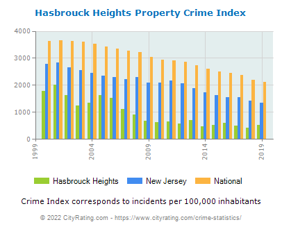 Hasbrouck Heights Property Crime vs. State and National Per Capita