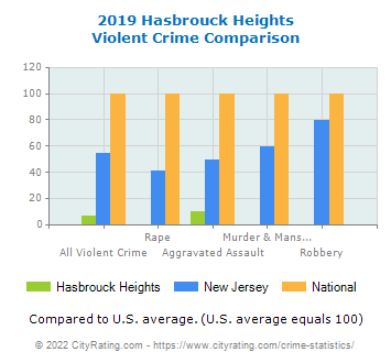 Hasbrouck Heights Violent Crime vs. State and National Comparison
