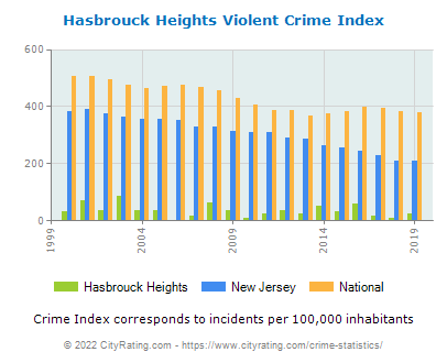 Hasbrouck Heights Violent Crime vs. State and National Per Capita