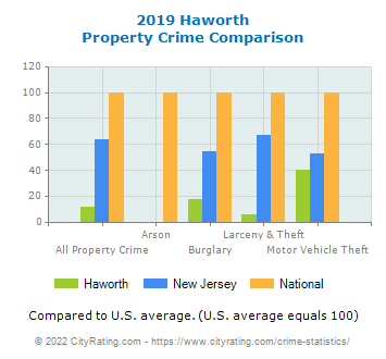 Haworth Property Crime vs. State and National Comparison