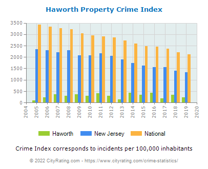 Haworth Property Crime vs. State and National Per Capita