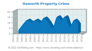 Haworth Property Crime