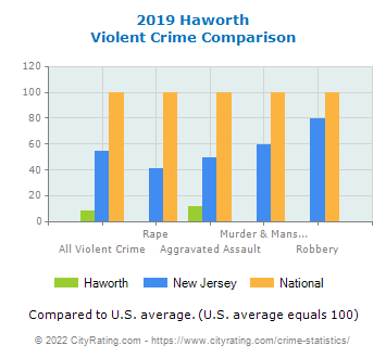 Haworth Violent Crime vs. State and National Comparison