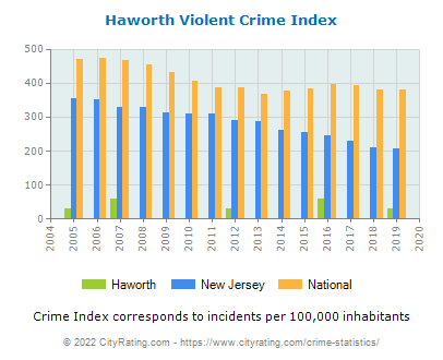 Haworth Violent Crime vs. State and National Per Capita