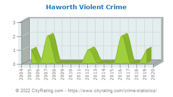 Haworth Violent Crime
