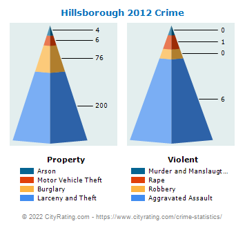 Hillsborough Township Crime 2012