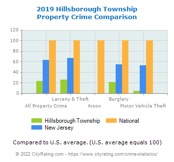 Hillsborough Township Property Crime vs. State and National Comparison