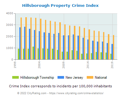 Hillsborough Township Property Crime vs. State and National Per Capita