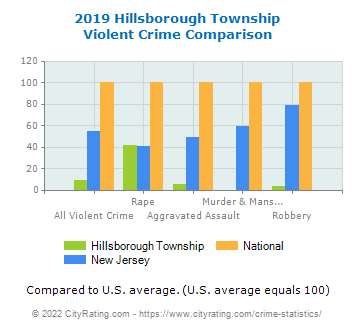Hillsborough Township Violent Crime vs. State and National Comparison
