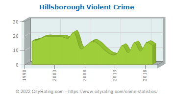 Hillsborough Township Violent Crime