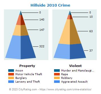 Hillside Township Crime Statistics: New Jersey (NJ) - CityRating.hillside township