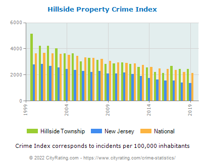 Hillside Township Property Crime vs. State and National Per Capita