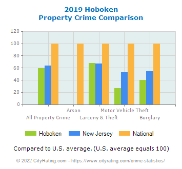 Hoboken Property Crime vs. State and National Comparison