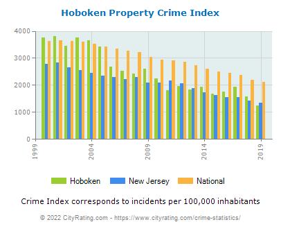 Hoboken Property Crime vs. State and National Per Capita