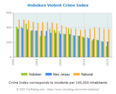 Hoboken Violent Crime vs. State and National Per Capita