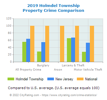 Holmdel Township Property Crime vs. State and National Comparison