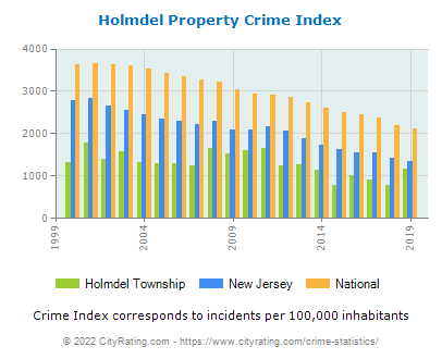Holmdel Township Property Crime vs. State and National Per Capita