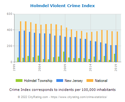 Holmdel Township Violent Crime vs. State and National Per Capita