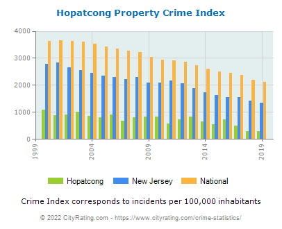 Hopatcong Property Crime vs. State and National Per Capita