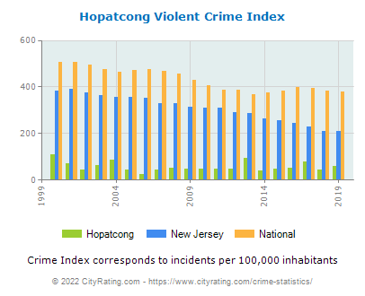 Hopatcong Violent Crime vs. State and National Per Capita
