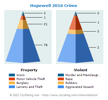 Hopewell Township Crime 2016