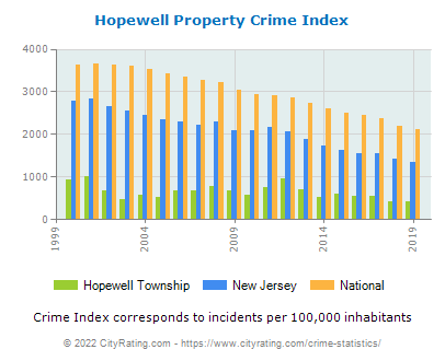 Hopewell Township Property Crime vs. State and National Per Capita