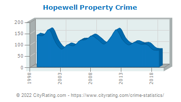 Hopewell Township Property Crime