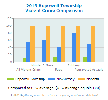Hopewell Township Violent Crime vs. State and National Comparison