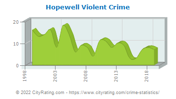 Hopewell Township Violent Crime