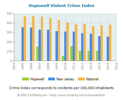 Hopewell Violent Crime vs. State and National Per Capita
