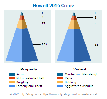 Howell Township Crime 2016